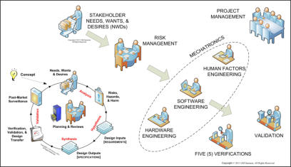 Samaras Medical Device Mechatronics Development Diagram