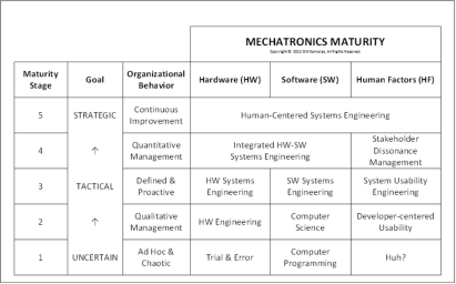 Samaras Medical Device Mechatronics Maturity Model
