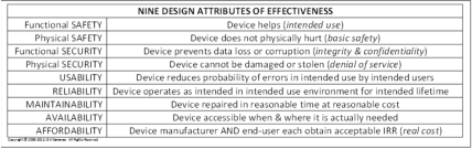 Samaras Medical Device Design Attributes for Effectiveness Chart