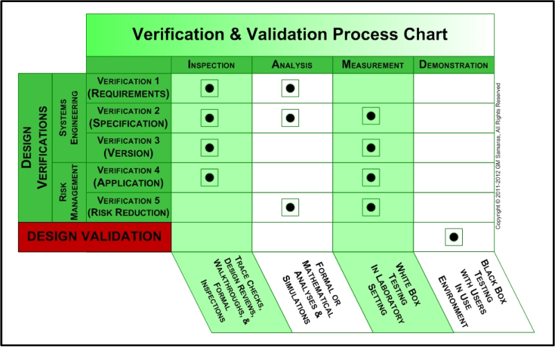 510k template - samaras medical device verification validation process